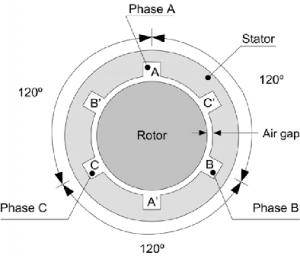 Three Phase Winding Diagram of Induction motor