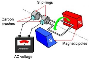 AC generator Working