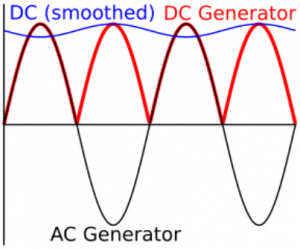 AC and DC generator waveform