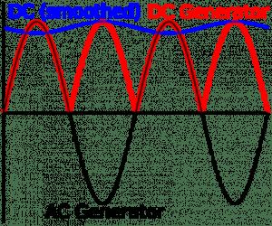 AC and DC generator waveform