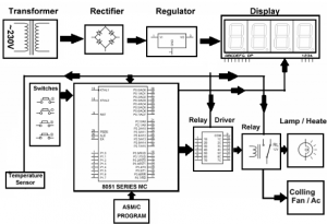 accurate room temperature controller using 8051 microcontroller block  diagram