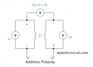 Additive_polarity