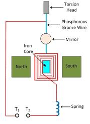 Ballistic Galvanometer Design