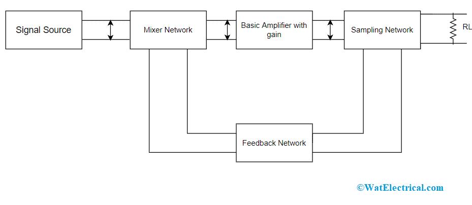 Block Diagram of Feedback Amplifier