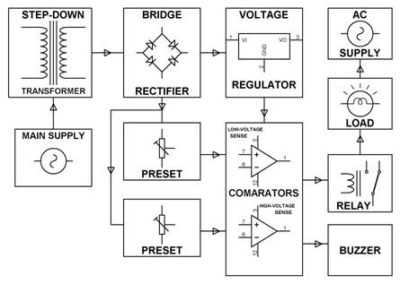 Block Diagram of Over Voltage and Under Voltage Circuit Using Comparator