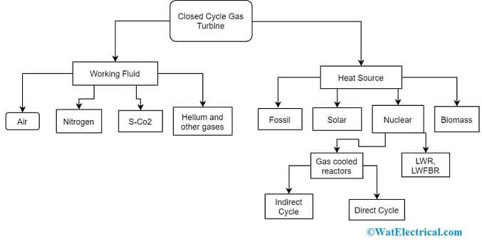 CC Gas Turbine Types