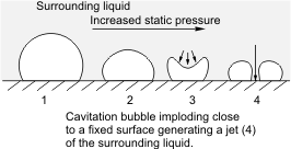 Cavitation in Centrifugal Pump