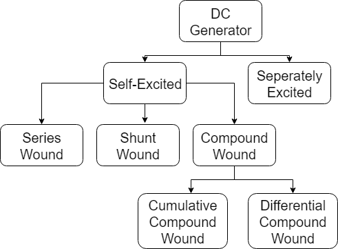 Classification_of_DC_generator