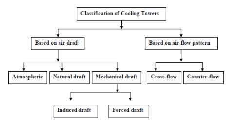 Classification_of_cooling_towers