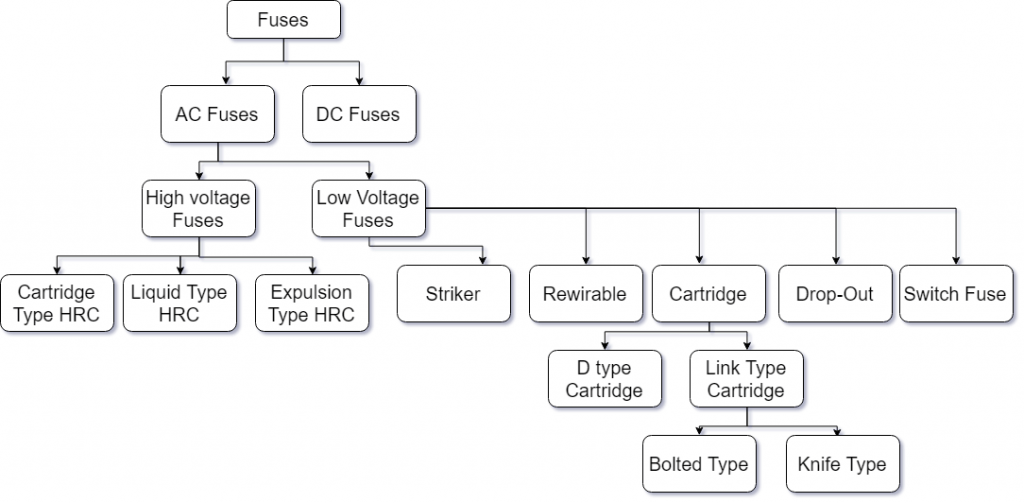 Classification_of_fuses.