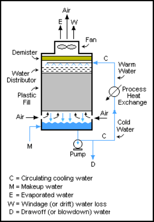 Cooling_Tower_induced_draught