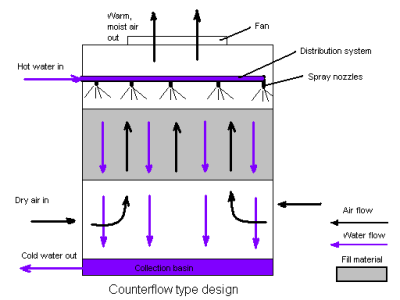 Counterflow_cooling_tower
