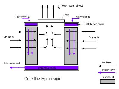 Crossflow_cooling_tower