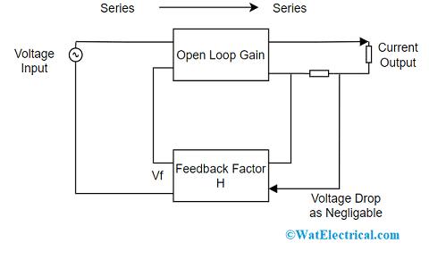 Current Series Feedback Amplifier