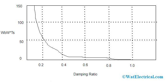 Damping Ratio v-s Bandwidth in Closed Loop
