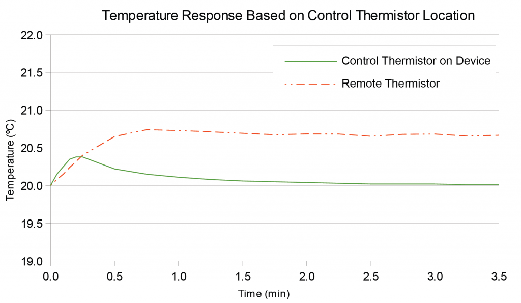Data Points of a Typical Thermistor