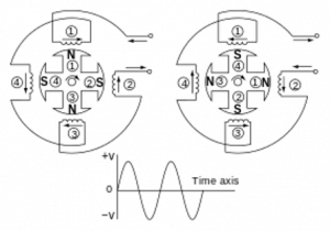 Diagram of AC generator with four poles