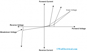 Diode Breakdown Voltage