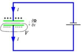 Displacement Current