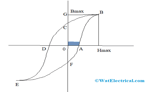 Hysteresis Curve