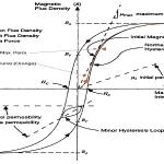 Hysteresis Loop