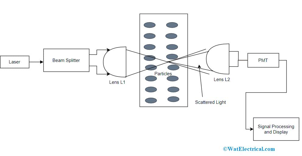 Laser Doppler Type
