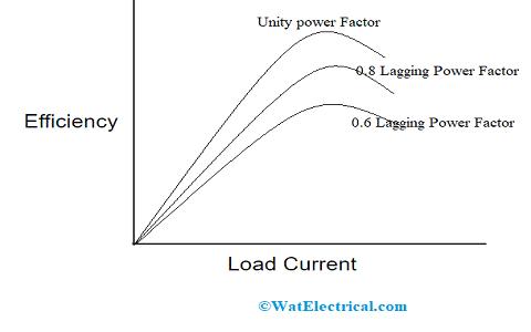 Load Current versus Efficiency of Transformer