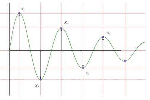 Logarithmic Decreament of Damping Ratio