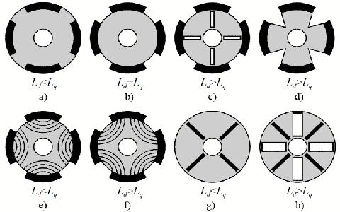 Motor Configurations Based On Rotor Design