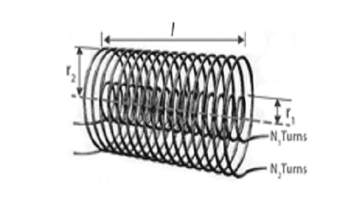Mutual Inductance of Coaxial Solenoid