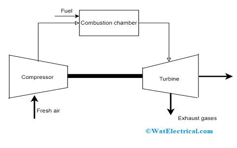 Open Cycle Gas Turbine Schematic Diagram