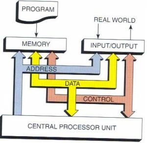 PLC Architecture