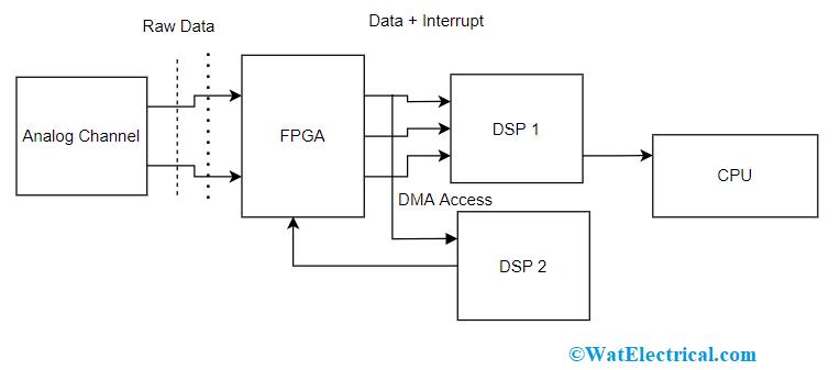 Power Analyzer Circuit Diagram