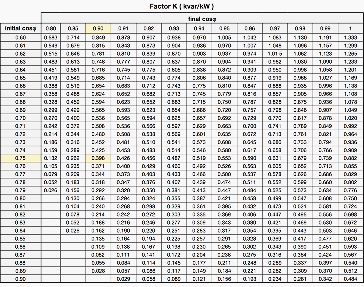 Power Factor Correction Table