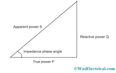 Power Triangle of RL Circuit