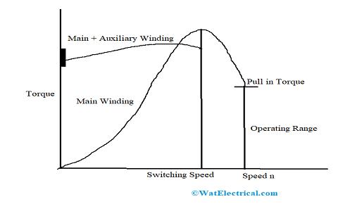 Reluctance Motor Torque Speed Characteristics