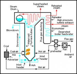 Boiler_Steam_Generator