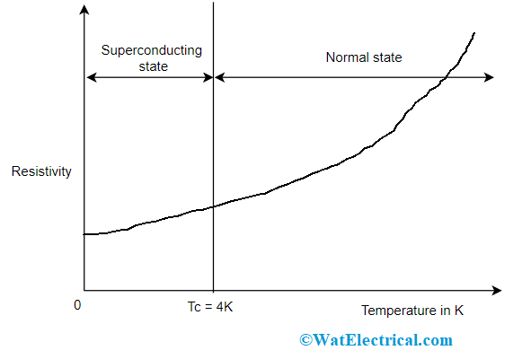 Superconductor Critical Temperature