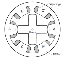 Switched Reluctance motor construction