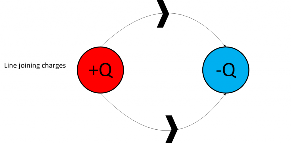 Line-Joining-Charges