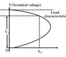 Terminal voltage vs load current