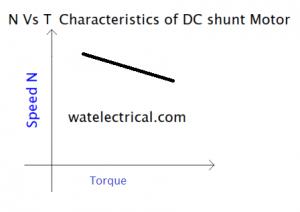 Torque Vs speed characteristics DC shunt motor