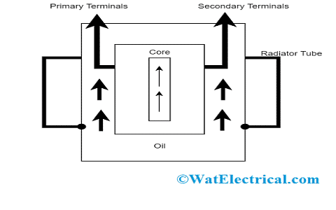 Transformer Oil in Transformer