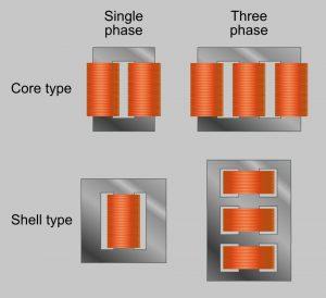 Motor Winding Types
