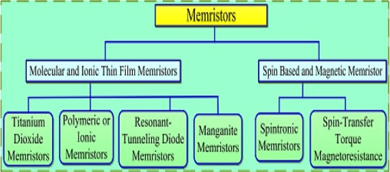 Types of Memristors