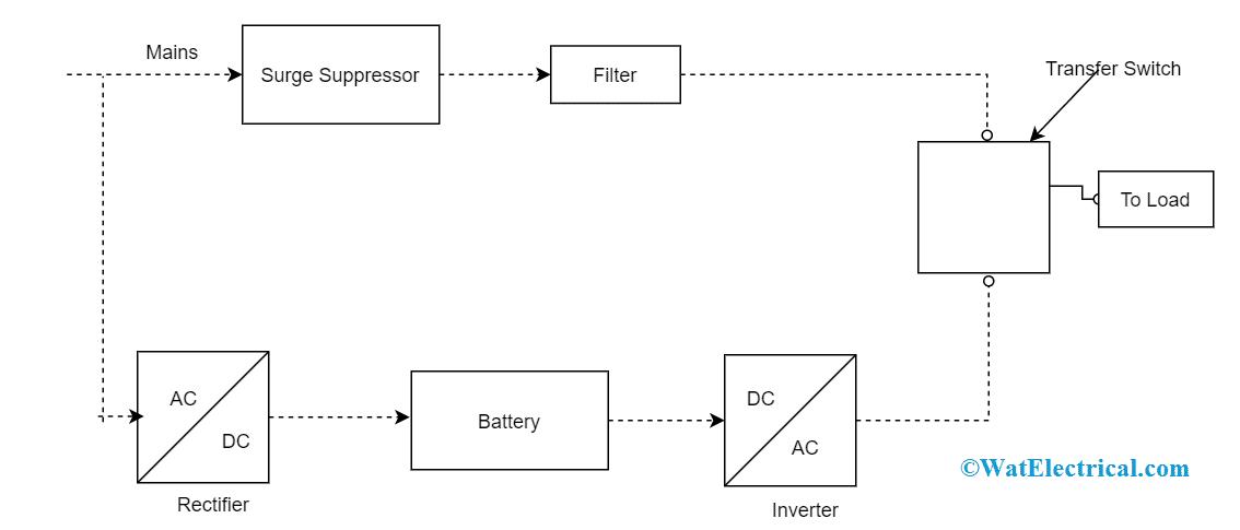 UPS Block Diagram