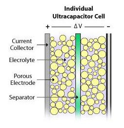 Individual Ultra Capacitor Cell Diagram