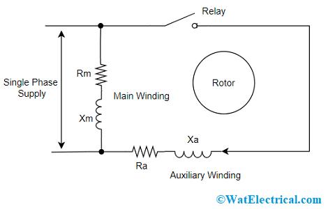 Working of Split Phase Induction Motor