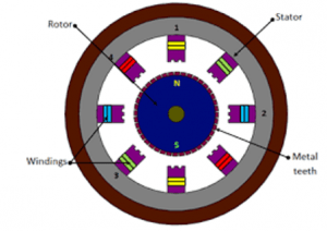 ac motor winding structure