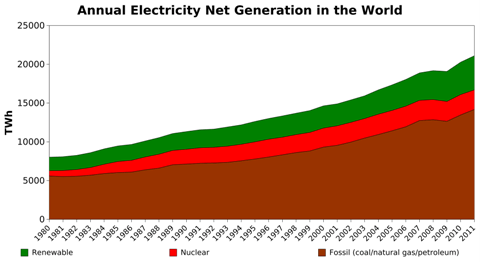Load-Factor-of-annual-net-generation
